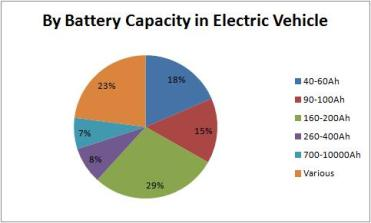 by battery capacity in Electric Vehicle