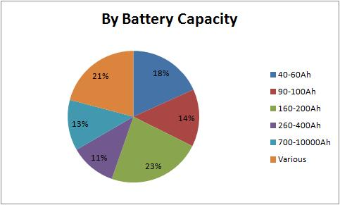by battery capacity