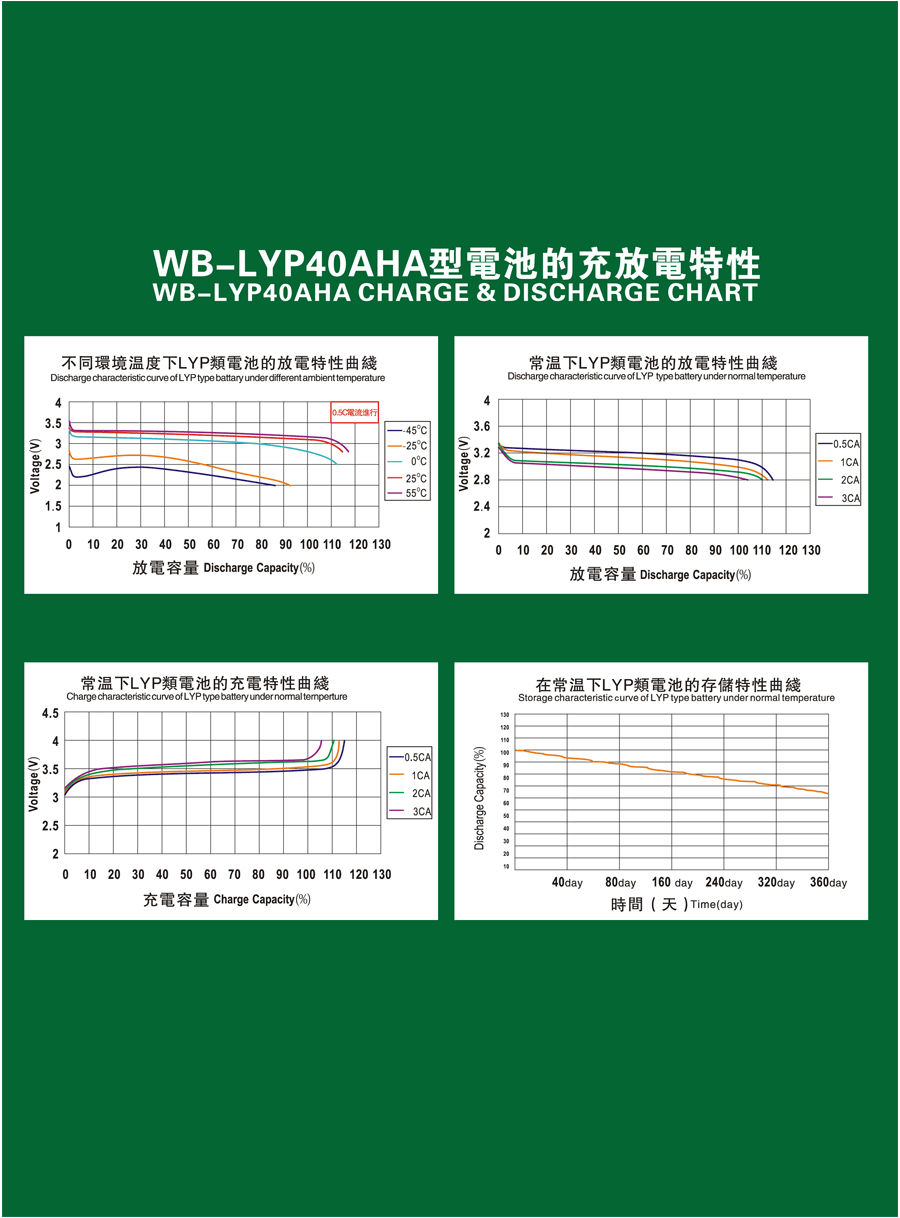 WB-LYP40AHA-data2