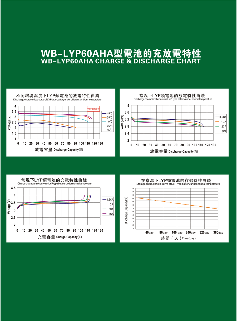 WB-LYP60AHA-data2