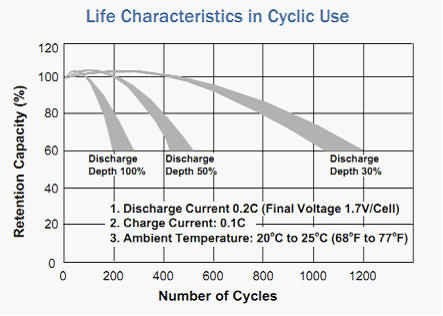 lead acid battery life cycle