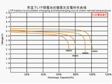 lithium ion battery life cycle